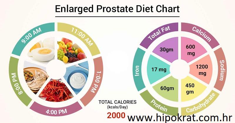 Prehrana za bolest prostate